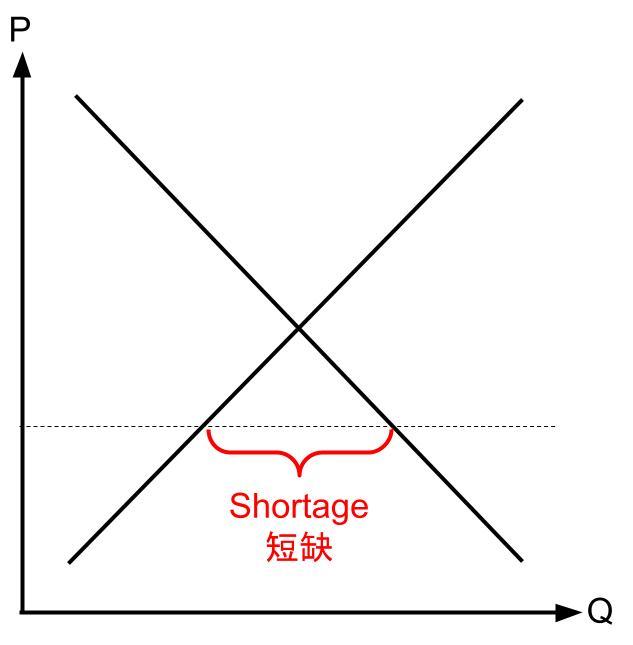 dse Shortage 短缺